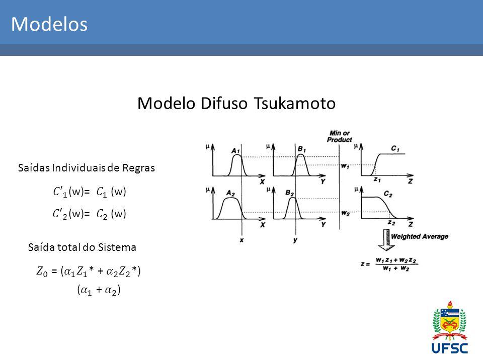 Modelos Modelo Difuso Tsukamoto Saídas Individuais de Regras Saída total do Sistema