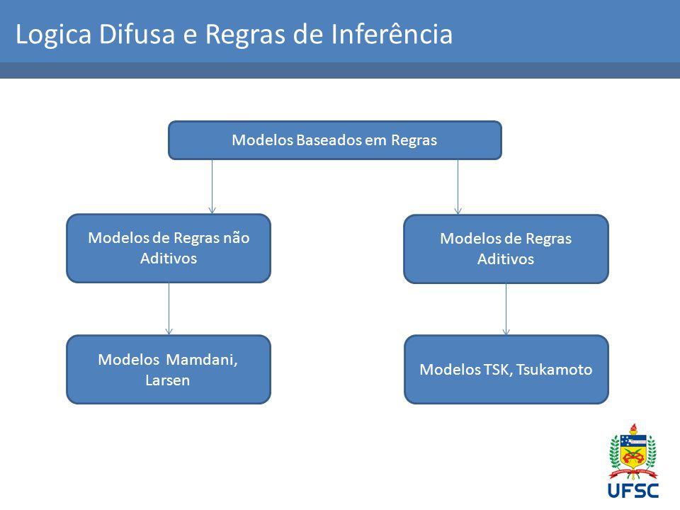 Logica Difusa e Regras de Inferência Modelos Baseados em Regras Modelos de Regras não Aditivos Modelos Mamdani, Larsen Modelos de Regras Aditivos Modelos TSK, Tsukamoto