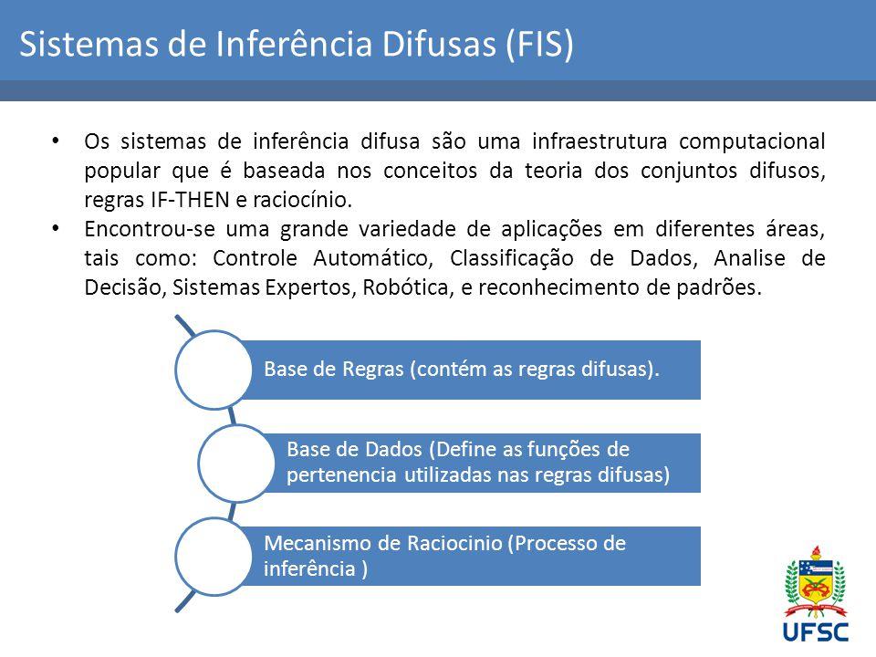 Sistemas de Inferência Difusas (FIS) Defuzzificação Base de Conhecimento Mecanismo de Inferência Fuzzificação