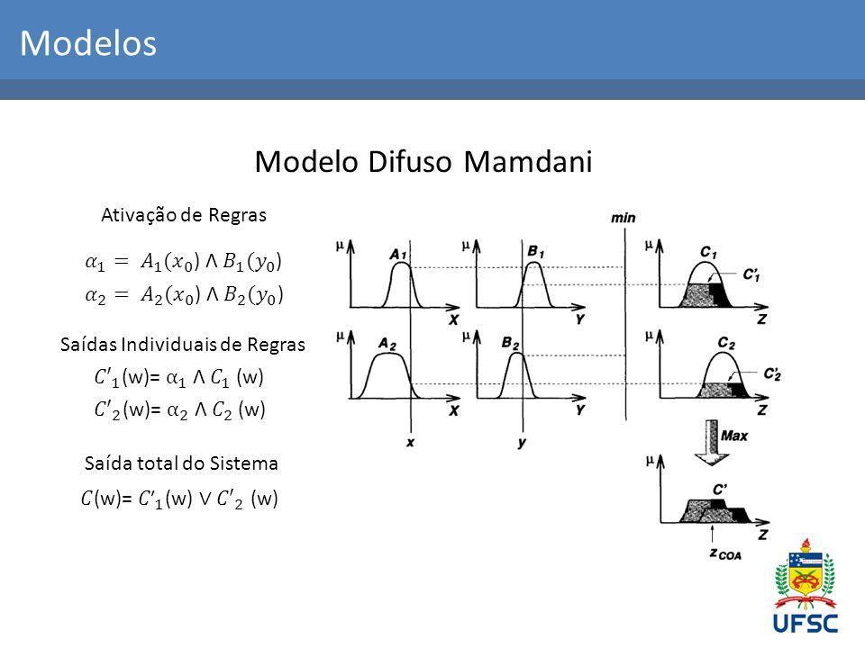 Modelos Modelo Difuso Mamdani Ativação de Regras Saídas Individuais de Regras Saída total do Sistema