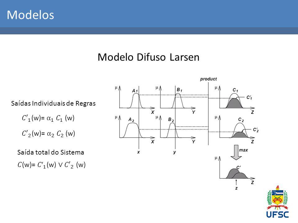 Modelos Modelo Difuso TSK Saídas Individuais de Regras Saída total do Sistema