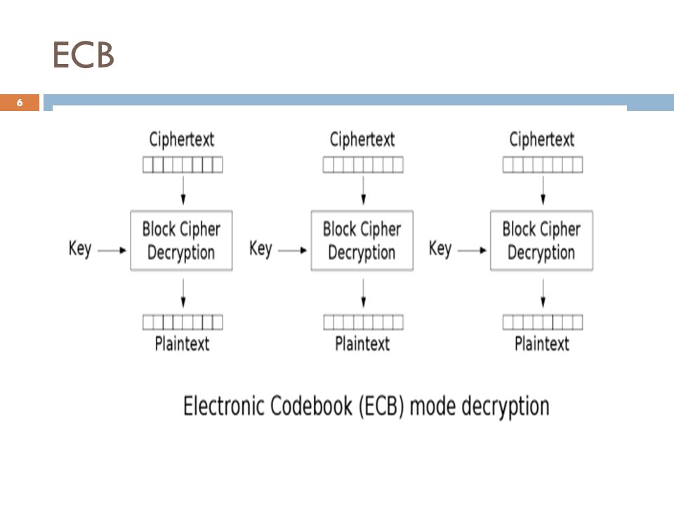 Problemas de Segurança 57 É essencial nunca se usar o IV duas vezes ou mais, pois isso irá gerar o mesmo fluxo de chaves C, o tempo todo.