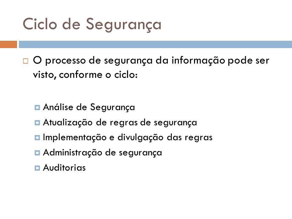 Ciclo de Segurança O processo de segurança da informação pode ser visto, conforme o ciclo: Análise de Segurança Atualização de regras de segurança Imp
