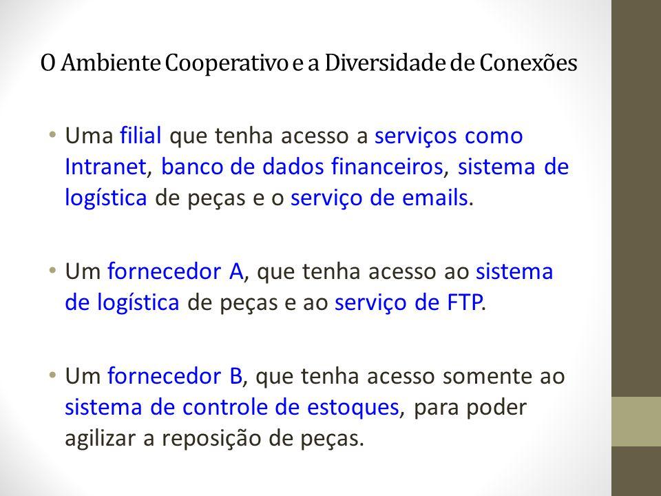 O Ambiente Cooperativo e a Diversidade de Conexões Uma filial que tenha acesso a serviços como Intranet, banco de dados financeiros, sistema de logíst