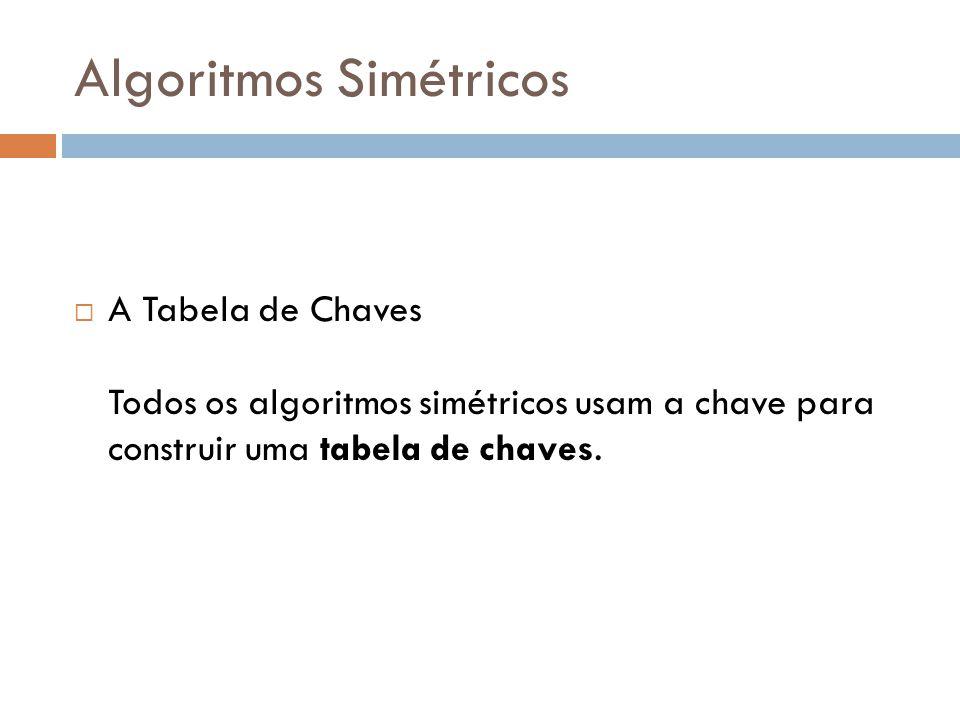 Algoritmos Simétricos A Tabela de Chaves Todos os algoritmos simétricos usam a chave para construir uma tabela de chaves.