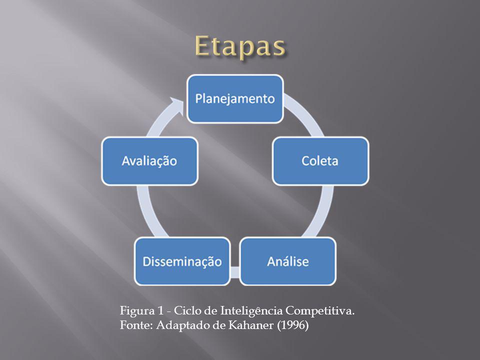 Figura 1 - Ciclo de Inteligência Competitiva. Fonte: Adaptado de Kahaner (1996)