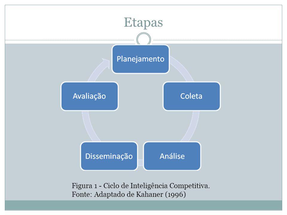 Etapas Figura 1 - Ciclo de Inteligência Competitiva. Fonte: Adaptado de Kahaner (1996)