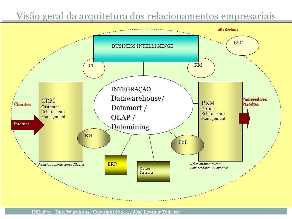 Visão geral da arquitetura dos relacionamentos empresariaisPRMPartnerRelationshipManagement Relacionamento com o Clientes Relacionamento com Fornecedo