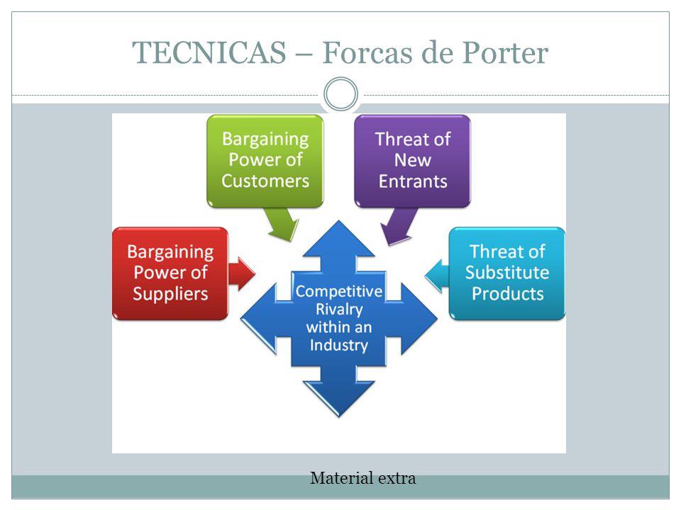 TECNICAS – Forcas de Porter Material extra
