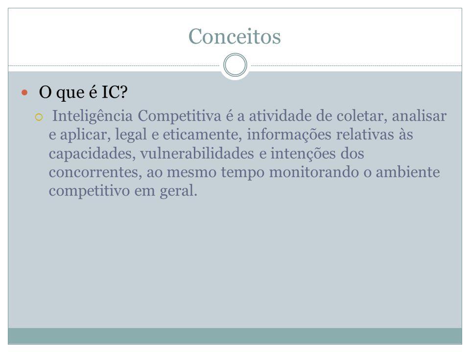 Conceitos O que é IC? Inteligência Competitiva é a atividade de coletar, analisar e aplicar, legal e eticamente, informações relativas às capacidades,