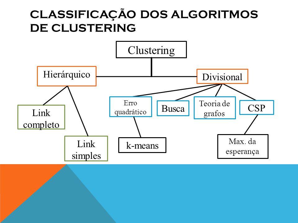 CLASSIFICAÇÃO DOS ALGORITMOS DE CLUSTERING Clustering Hierárquico Divisional Link completo Busca Link simples Erro quadrático CSP Max.