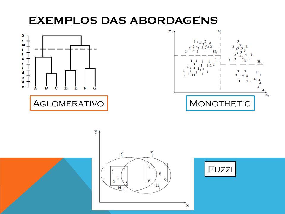 EXEMPLOS DAS ABORDAGENS AglomerativoMonothetic Fuzzi