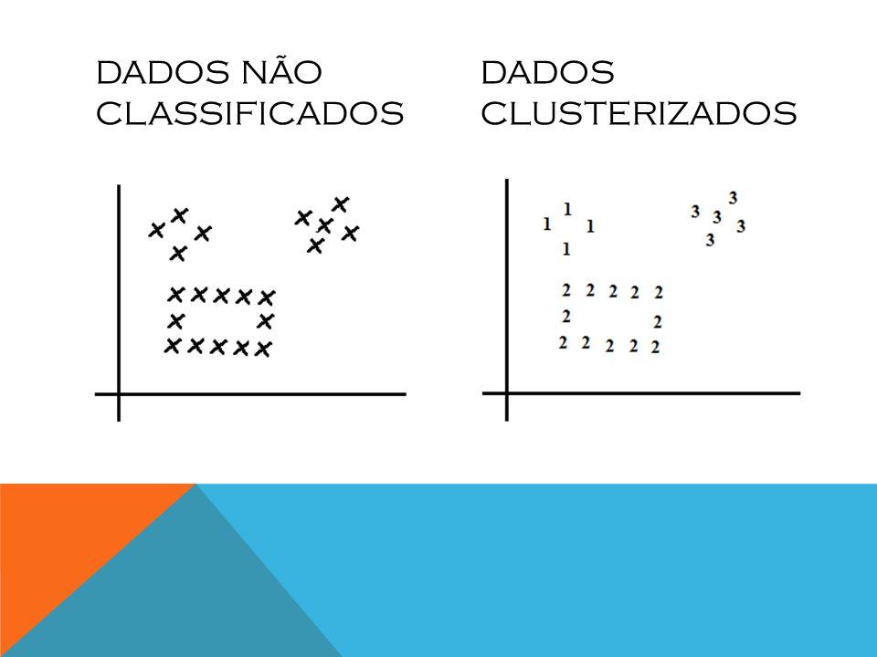 DADOS NÃO CLASSIFICADOS DADOS CLUSTERIZADOS