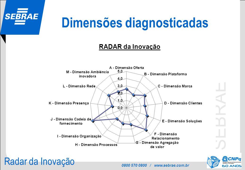 0800 570 0800 / www.sebrae.com.br SEBRAE Dimensões diagnosticadas Radar da Inovação