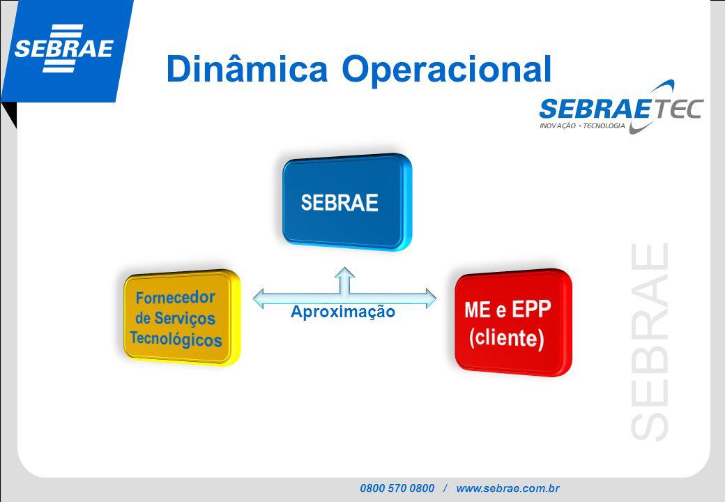 0800 570 0800 / www.sebrae.com.br SEBRAE Dinâmica Operacional Aproximação