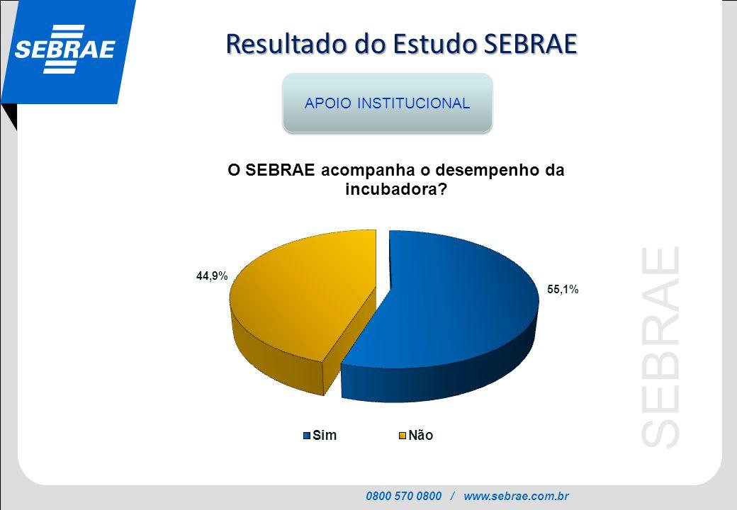 0800 570 0800 / www.sebrae.com.br SEBRAE APOIO INSTITUCIONAL Resultado do Estudo SEBRAE