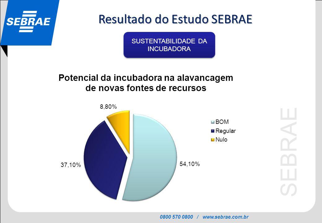 0800 570 0800 / www.sebrae.com.br SEBRAE SUSTENTABILIDADE DA INCUBADORA Resultado do Estudo SEBRAE