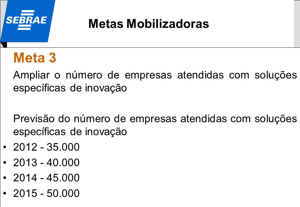 0800 570 0800 / www.sebrae.com.br SEBRAE Meta 3 Ampliar o número de empresas atendidas com soluções específicas de inovação Previsão do número de empr