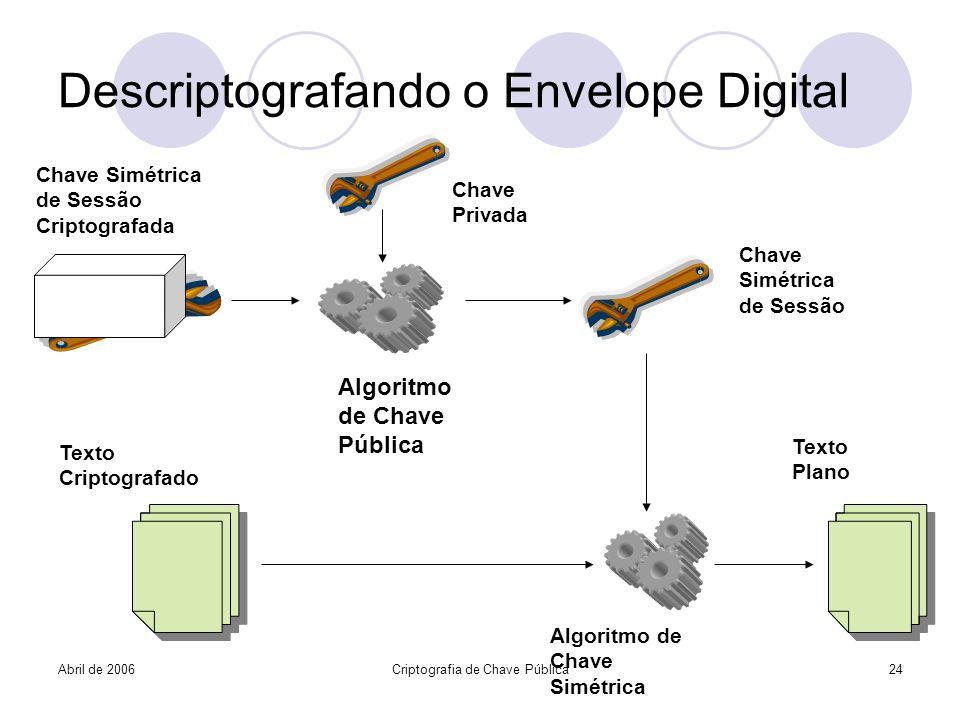 Abril de 2006Criptografia de Chave Pública24 Descriptografando o Envelope Digital Algoritmo de Chave Pública Chave Privada Chave Simétrica de Sessão C