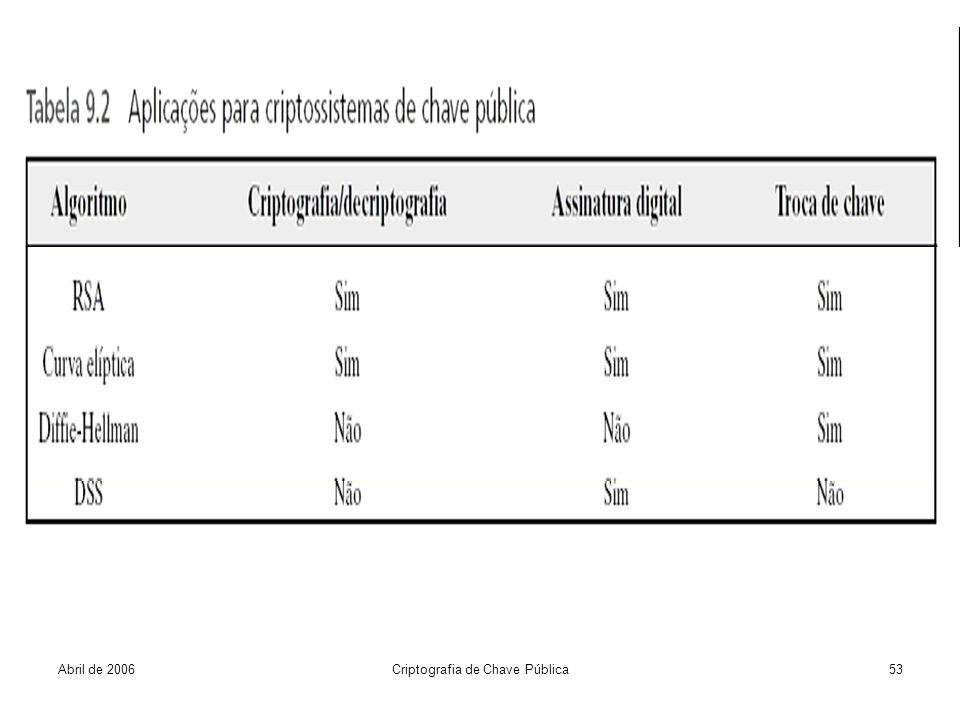 Abril de 2006Criptografia de Chave Pública53