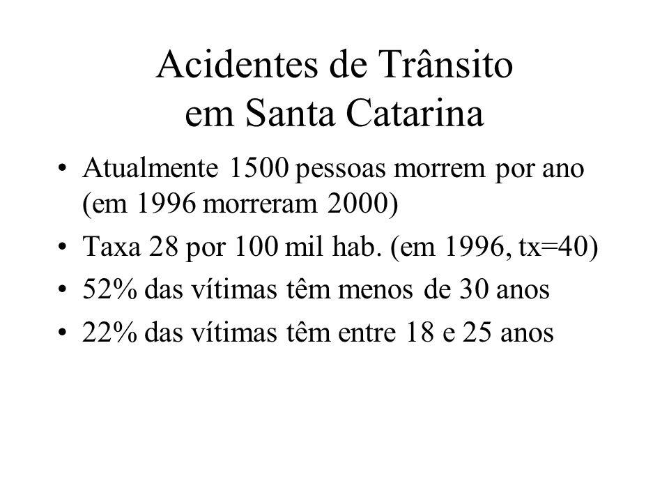Acidentes de Trânsito em Santa Catarina Atualmente 1500 pessoas morrem por ano (em 1996 morreram 2000) Taxa 28 por 100 mil hab. (em 1996, tx=40) 52% d
