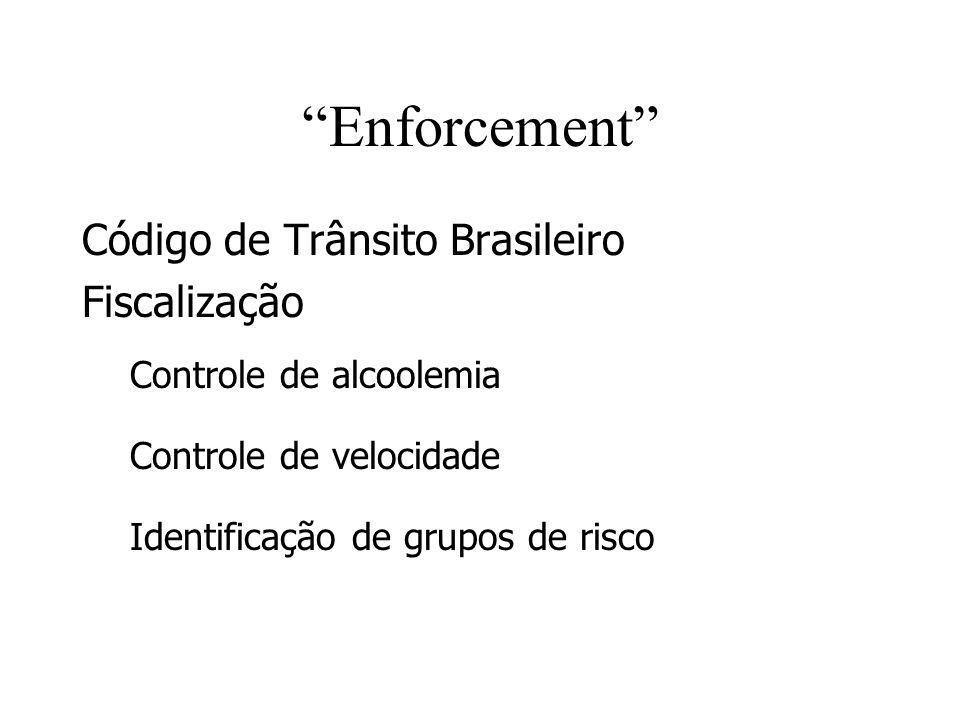 Enforcement Código de Trânsito Brasileiro Fiscalização Controle de alcoolemia Controle de velocidade Identificação de grupos de risco