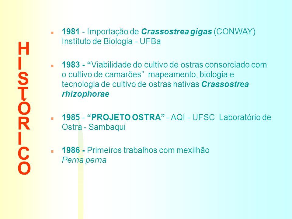 HISTÓRICOHISTÓRICO n 1981 - Importação de Crassostrea gigas (CONWAY) Instituto de Biologia - UFBa n 1983 - Viabilidade do cultivo de ostras consorciad