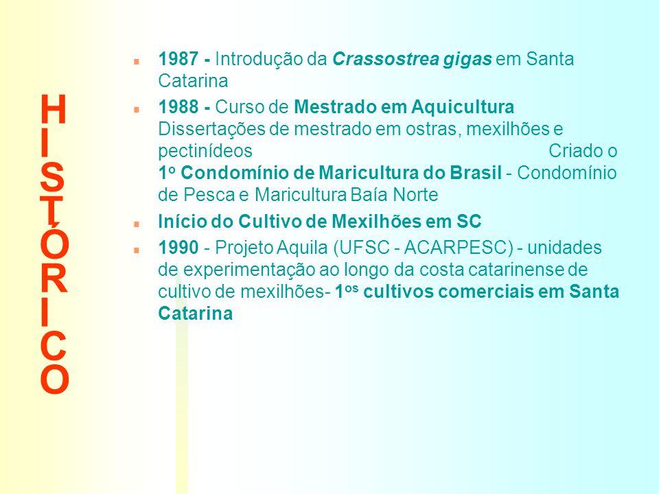 HISTÓRICOHISTÓRICO n 1987 - Introdução da Crassostrea gigas em Santa Catarina n 1988 - Curso de Mestrado em Aquicultura Dissertações de mestrado em os