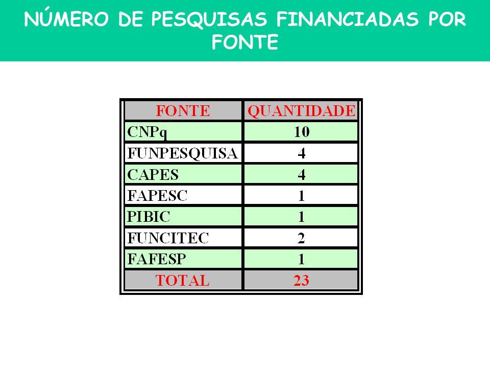 NÚMERO DE PESQUISAS FINANCIADAS POR FONTE