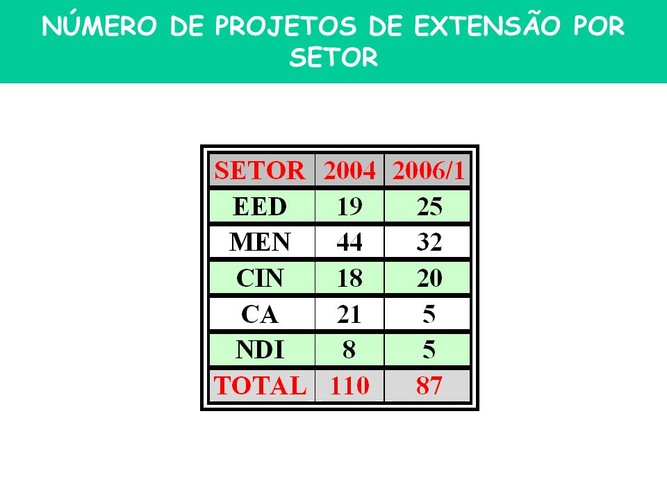 NÚMERO DE PROJETOS DE EXTENSÃO POR SETOR