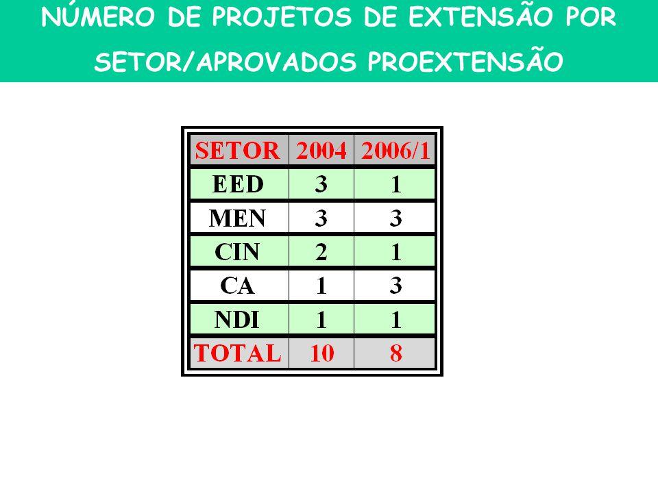 NÚMERO DE PROJETOS DE EXTENSÃO POR SETOR/APROVADOS PROEXTENSÃO