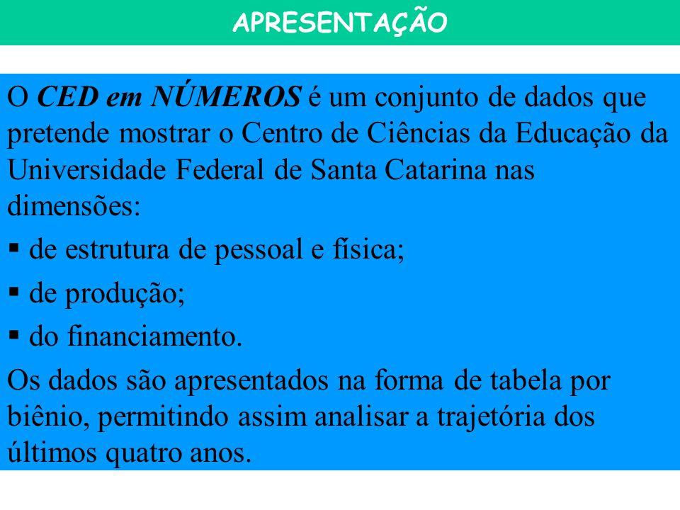 APRESENTAÇÃO O CED em NÚMEROS é um conjunto de dados que pretende mostrar o Centro de Ciências da Educação da Universidade Federal de Santa Catarina nas dimensões: de estrutura de pessoal e física; de produção; do financiamento.