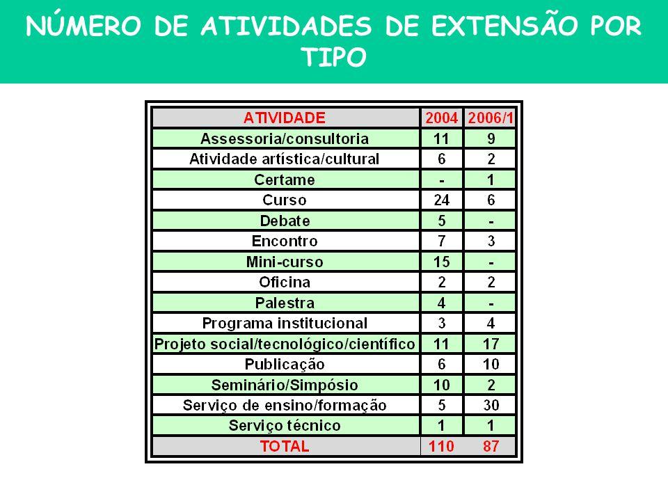 NÚMERO DE ATIVIDADES DE EXTENSÃO POR TIPO