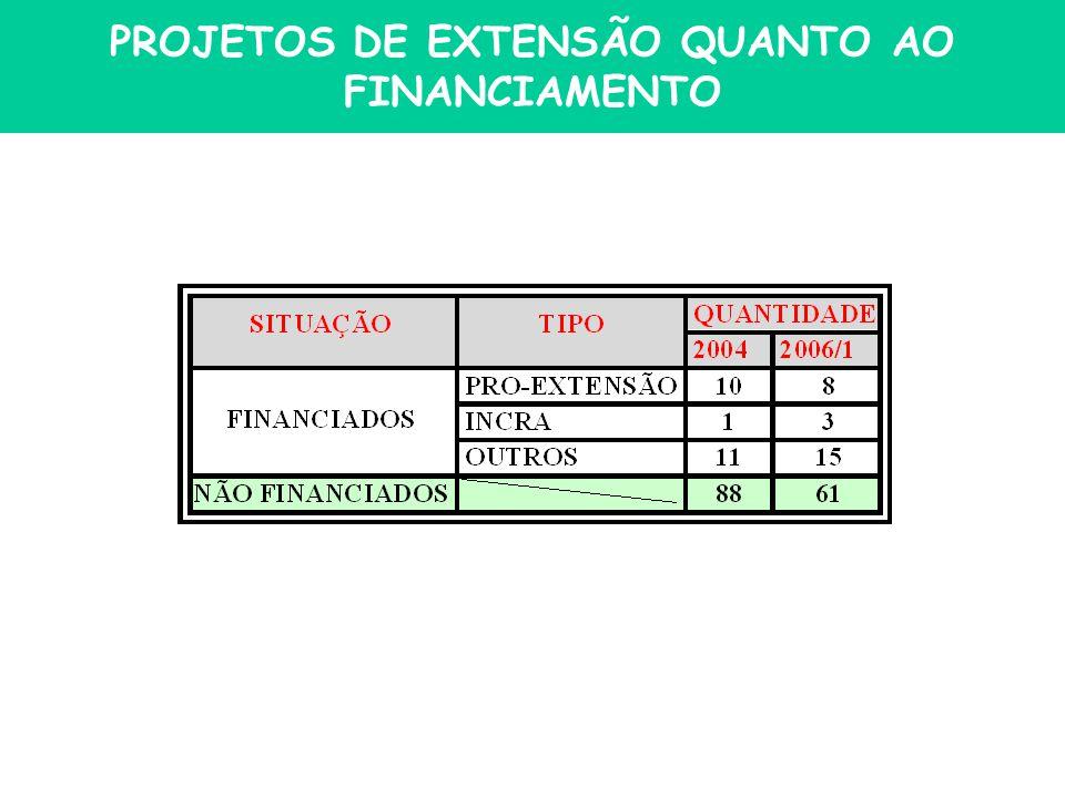 PROJETOS DE EXTENSÃO QUANTO AO FINANCIAMENTO
