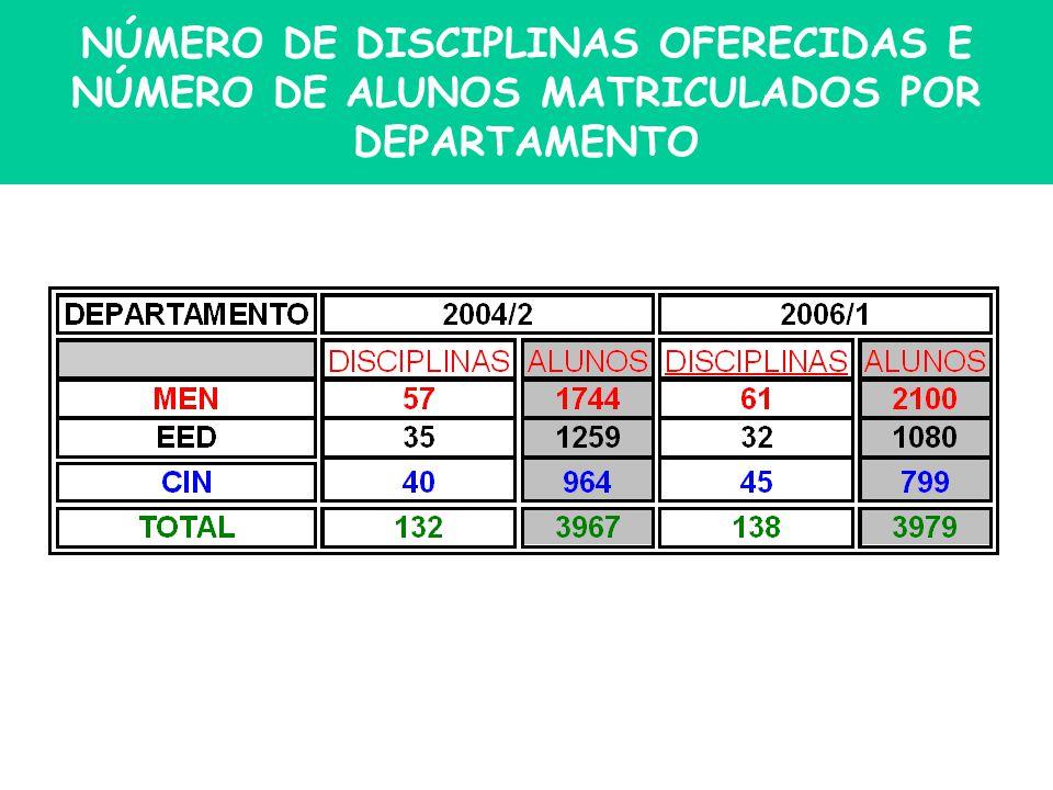 NÚMERO DE DISCIPLINAS OFERECIDAS E NÚMERO DE ALUNOS MATRICULADOS POR DEPARTAMENTO