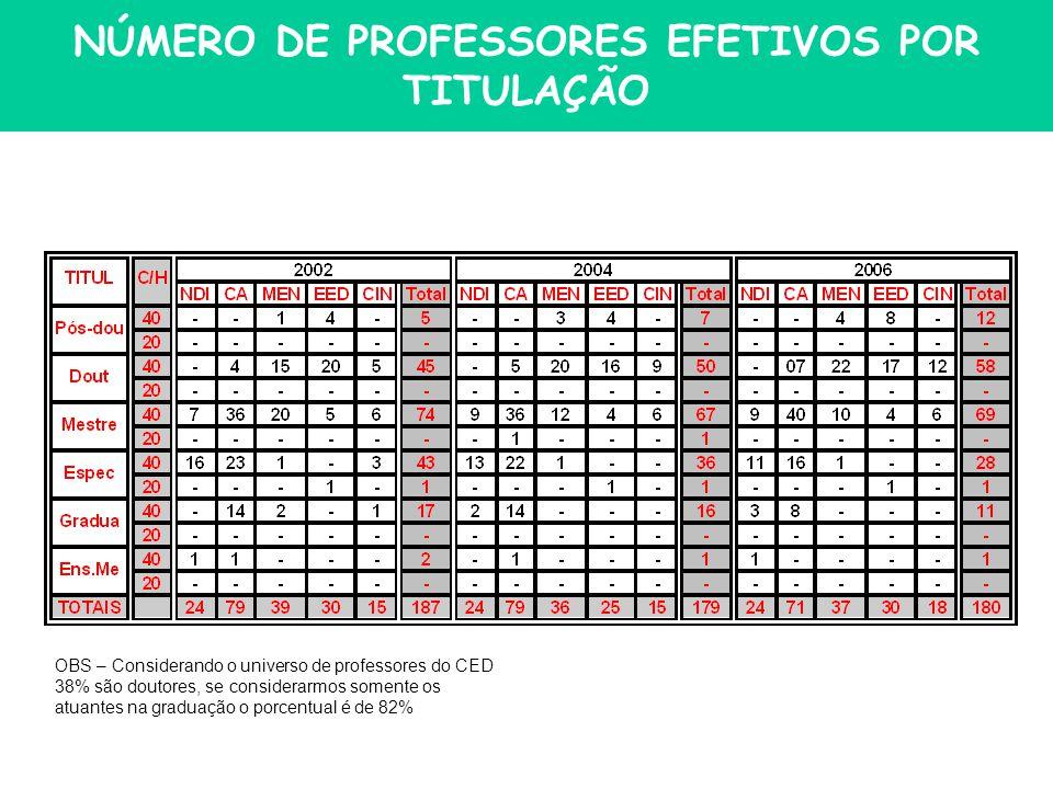 NÚMERO DE PROFESSORES EFETIVOS POR TITULAÇÃO OBS – Considerando o universo de professores do CED 38% são doutores, se considerarmos somente os atuantes na graduação o porcentual é de 82%