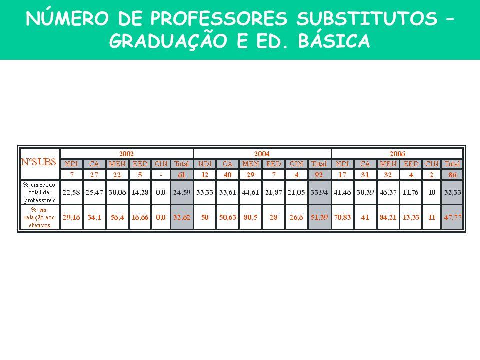 NÚMERO DE PROFESSORES SUBSTITUTOS – GRADUAÇÃO E ED. BÁSICA
