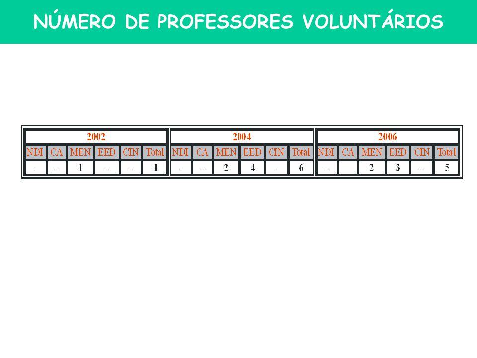 NÚMERO DE PROFESSORES VOLUNTÁRIOS