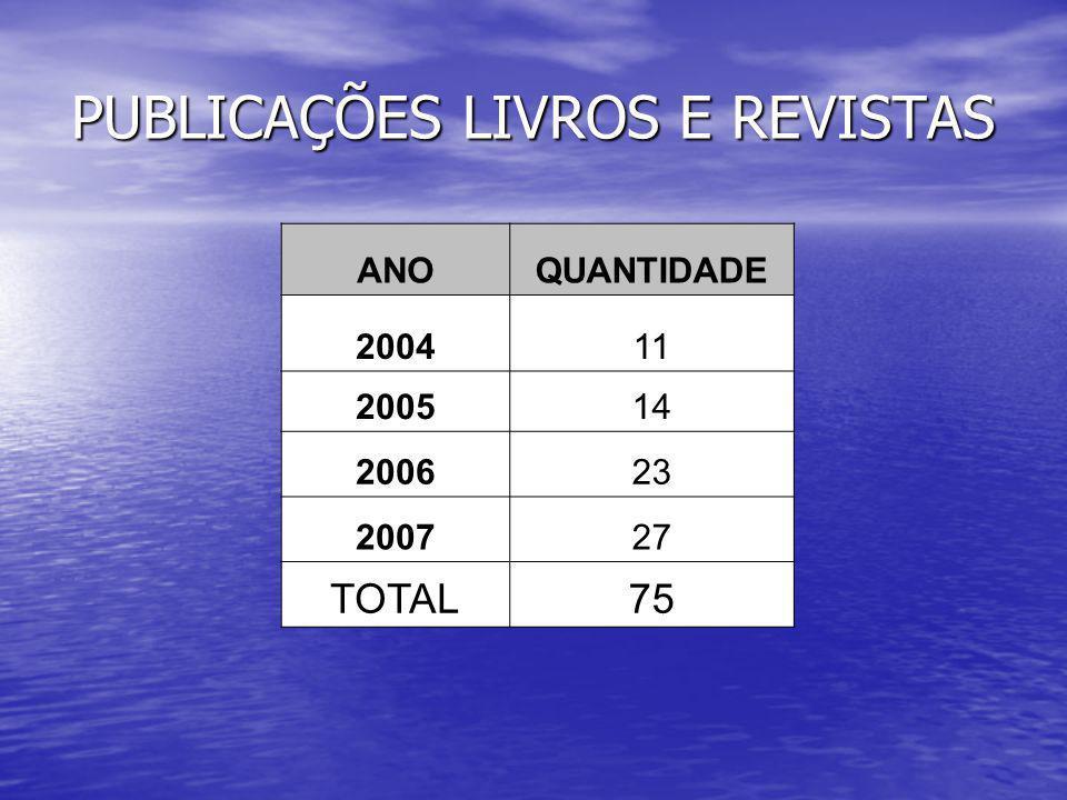 PUBLICAÇÕES LIVROS E REVISTAS ANOQUANTIDADE 200411 200514 200623 200727 TOTAL75
