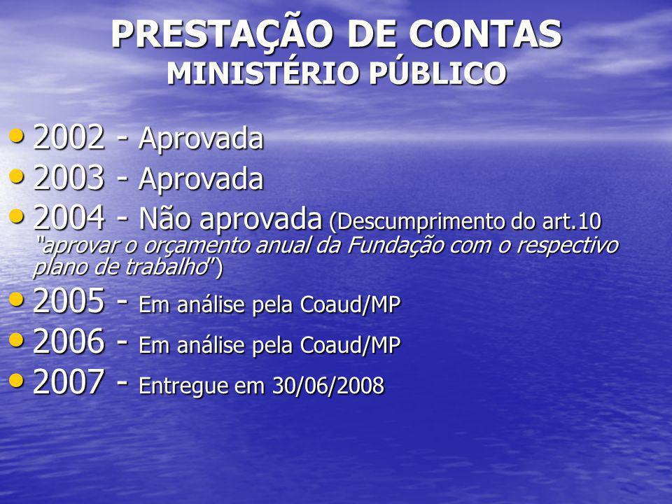PRESTAÇÃO DE CONTAS MINISTÉRIO PÚBLICO 2002 - Aprovada 2002 - Aprovada 2003 - Aprovada 2003 - Aprovada 2004 - Não aprovada (Descumprimento do art.10 a