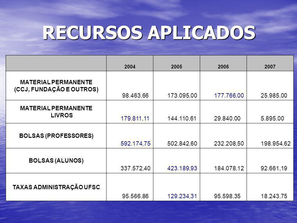RECURSOS APLICADOS 2004200520062007 MATERIAL PERMANENTE (CCJ, FUNDAÇÃO E OUTROS) 98.463,66 173.095,00 177.766,00 25.985,00 MATERIAL PERMANENTE LIVROS