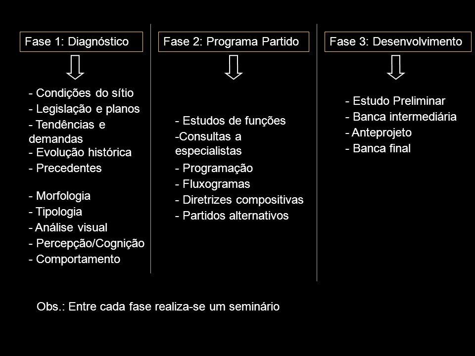 Fase 1: DiagnósticoFase 2: Programa PartidoFase 3: Desenvolvimento - Condições do sítio - Legislação e planos - Tendências e demandas - Evolução histórica - Precedentes - Morfologia - Tipologia - Análise visual - Percepção/Cognição - Comportamento - Estudos de funções -Consultas a especialistas - Programação - Fluxogramas - Diretrizes compositivas - Partidos alternativos - Estudo Preliminar - Banca intermediária - Anteprojeto - Banca final Obs.: Entre cada fase realiza-se um seminário
