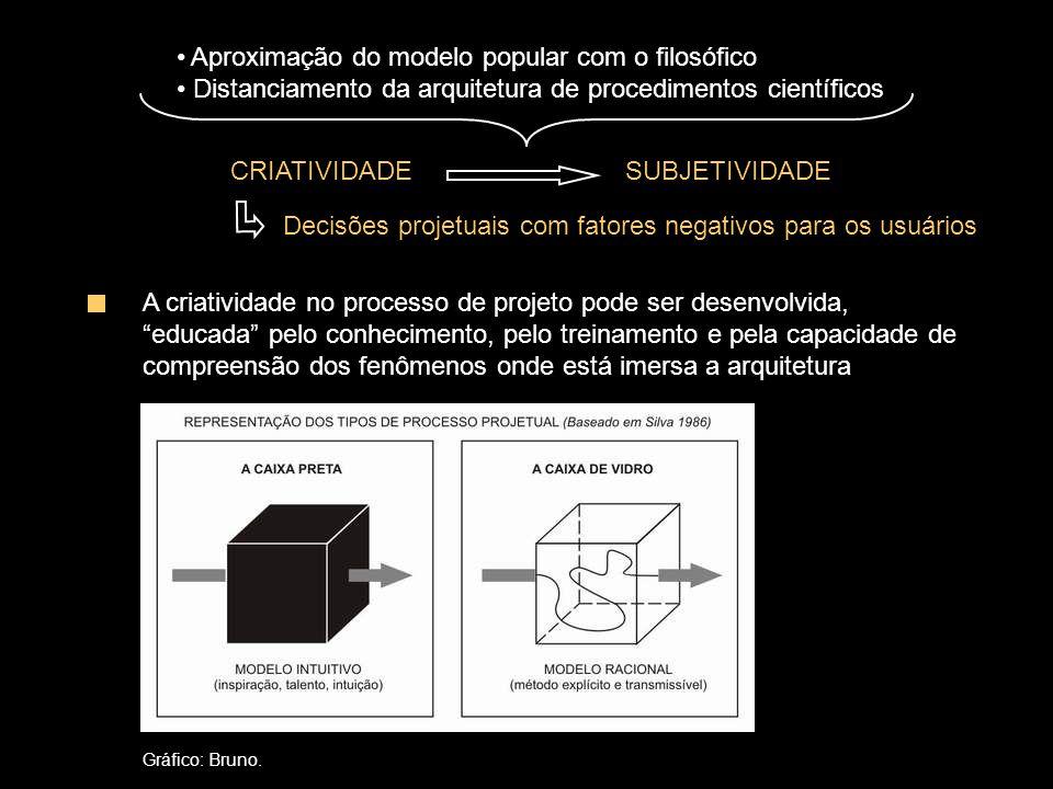Aproximação do modelo popular com o filosófico Distanciamento da arquitetura de procedimentos científicos CRIATIVIDADE SUBJETIVIDADE Decisões projetuais com fatores negativos para os usuários A criatividade no processo de projeto pode ser desenvolvida, educada pelo conhecimento, pelo treinamento e pela capacidade de compreensão dos fenômenos onde está imersa a arquitetura Gráfico: Bruno.