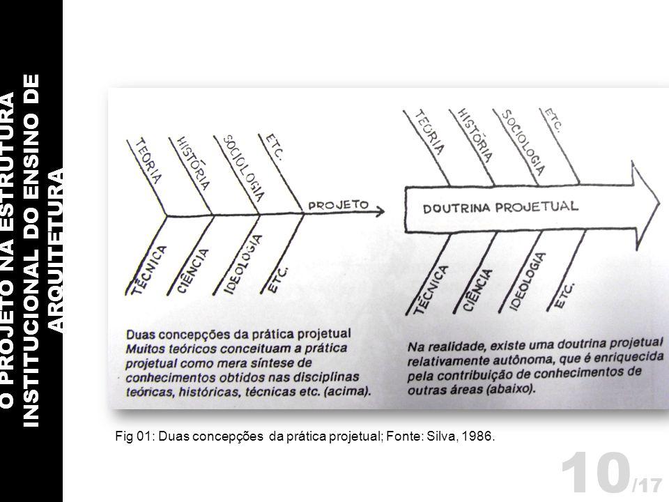 O PROJETO NA ESTRUTURA INSTITUCIONAL DO ENSINO DE ARQUITETURA 10 /17 Fig 01: Duas concepções da prática projetual; Fonte: Silva, 1986.