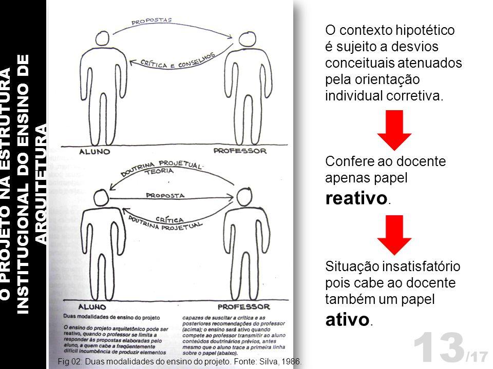 O PROJETO NA ESTRUTURA INSTITUCIONAL DO ENSINO DE ARQUITETURA 13 /17 O contexto hipotético é sujeito a desvios conceituais atenuados pela orientação i