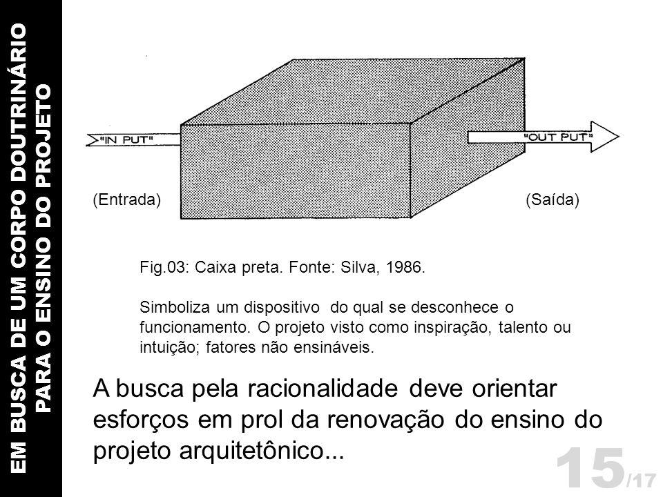 EM BUSCA DE UM CORPO DOUTRINÁRIO PARA O ENSINO DO PROJETO Fig.03: Caixa preta. Fonte: Silva, 1986. Simboliza um dispositivo do qual se desconhece o fu