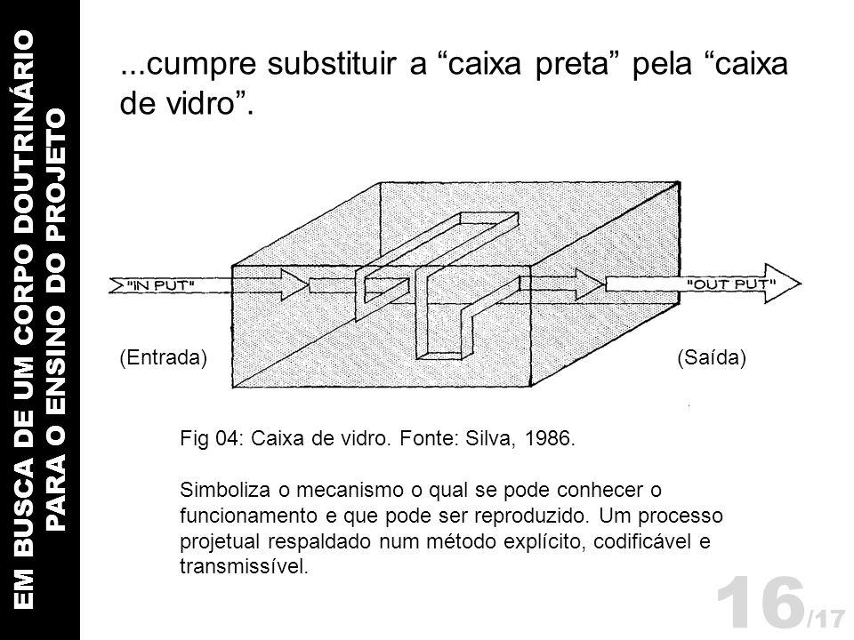 EM BUSCA DE UM CORPO DOUTRINÁRIO PARA O ENSINO DO PROJETO (Entrada)(Saída) Fig 04: Caixa de vidro. Fonte: Silva, 1986. Simboliza o mecanismo o qual se