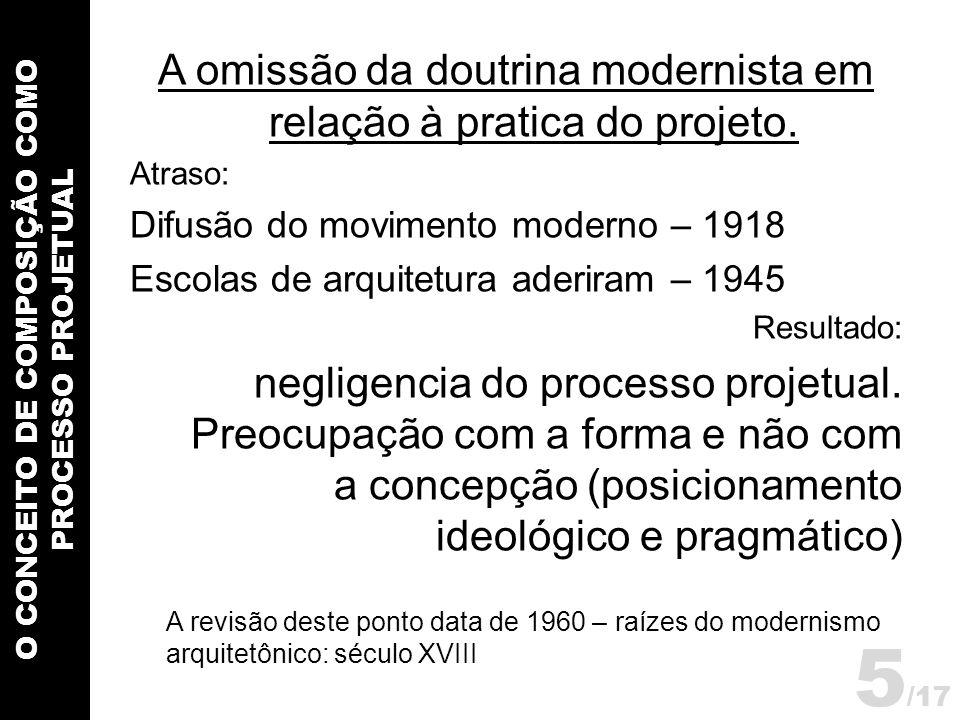 O CONCEITO DE COMPOSIÇÃO COMO PROCESSO PROJETUAL A omissão da doutrina modernista em relação à pratica do projeto. Atraso: Difusão do movimento modern