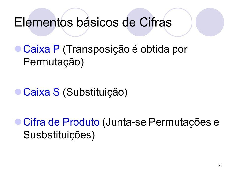 Elementos básicos de Cifras Caixa P (Transposição é obtida por Permutação) Caixa S (Substituição) Cifra de Produto (Junta-se Permutações e Susbstituiç