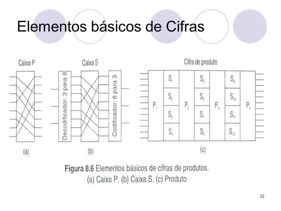 Elementos básicos de Cifras 52